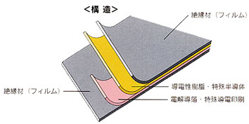 暖テックは、ニクロム線やアルミ箔などを使用していないため、酸化して劣化する心配はありません。